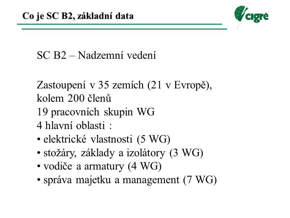 Co je SC B2, základní data SC B2 – Nadzemní vedení Zastoupení v 35 zemích (21 v Evropě), kolem 200 členů 19 pracovních skupin WG 4 hlavní oblasti : elektrické vlastnosti (5 WG) stožáry, základy a izolátory (3 WG) vodiče a armatury (4 WG) správa majetku a management (7 WG)