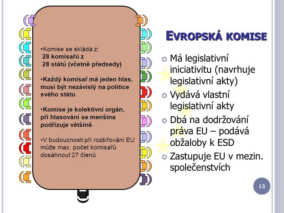 E VROPSKÁ KOMISE Má legislativní iniciativitu (navrhuje legislativní akty) Vydává vlastní legislativní akty Dbá na dodržování práva EU – podává obžaloby k ESD Zastupuje EU v mezin.