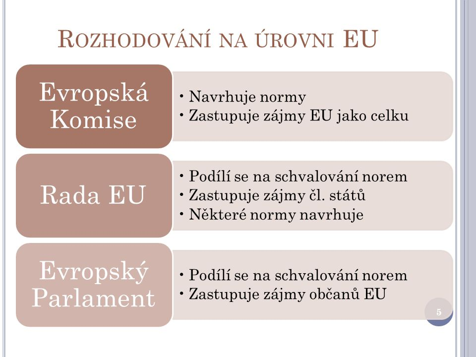 R OZHODOVÁNÍ NA ÚROVNI EU Navrhuje normy Zastupuje zájmy EU jako celku Evropská Komise Podílí se na schvalování norem Zastupuje zájmy čl.
