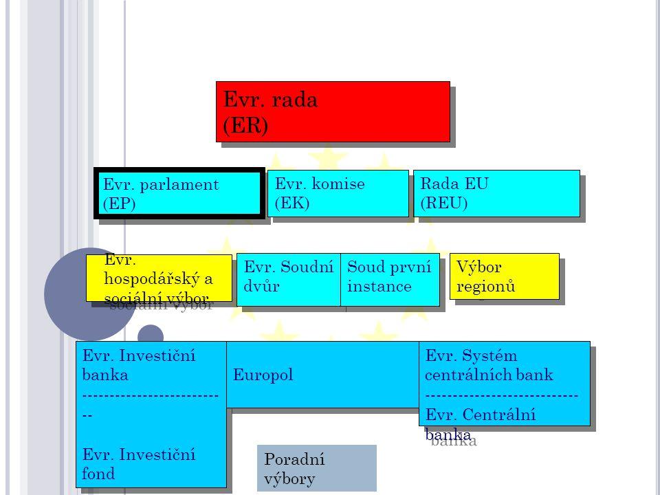 Evr. rada (ER) Evr. rada (ER) Evr. parlament (EP) Evr.