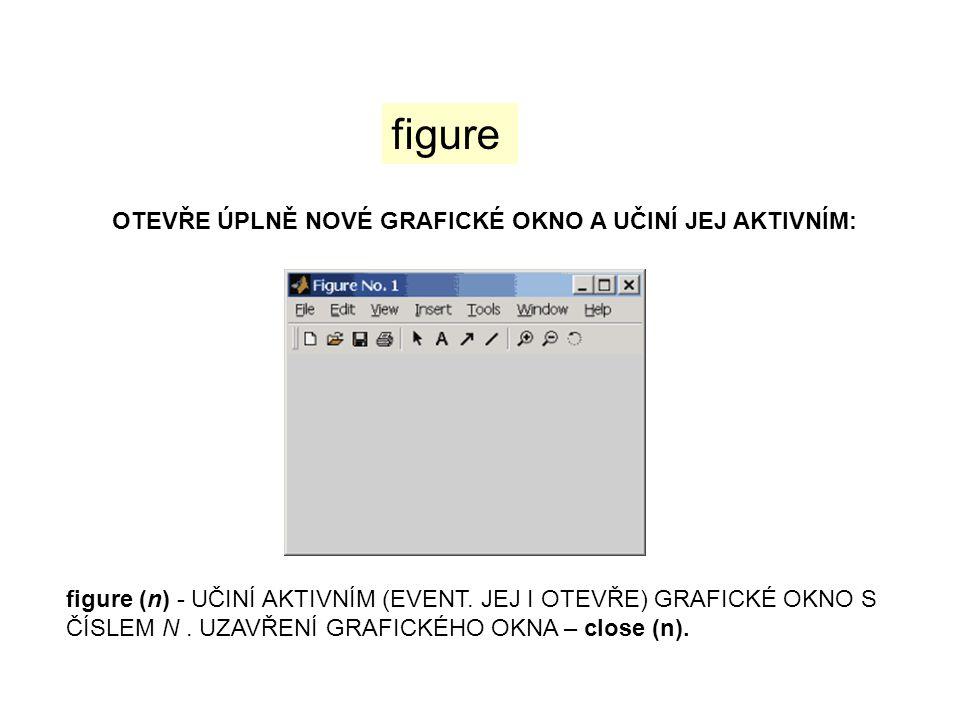 figure OTEVŘE ÚPLNĚ NOVÉ GRAFICKÉ OKNO A UČINÍ JEJ AKTIVNÍM: figure (n) - UČINÍ AKTIVNÍM (EVENT. JEJ I OTEVŘE) GRAFICKÉ OKNO S ČÍSLEM N. UZAVŘENÍ GRAF