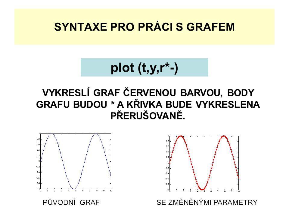 SYNTAXE PRO PRÁCI S GRAFEM plot (t,y,r*-) VYKRESLÍ GRAF ČERVENOU BARVOU, BODY GRAFU BUDOU * A KŘIVKA BUDE VYKRESLENA PŘERUŠOVANĚ. PŮVODNÍ GRAFSE ZMĚNĚ