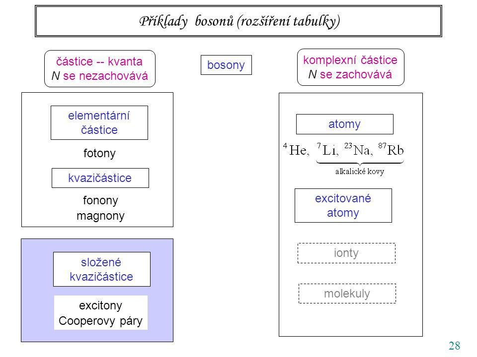 28 Příklady bosonů (rozšíření tabulky) bosony elementární částice kvazičástice atomy excitované atomy fotony fonony magnony částice -- kvanta N se nezachovává komplexní částice N se zachovává složené kvazičástice excitony Cooperovy páry ionty molekuly