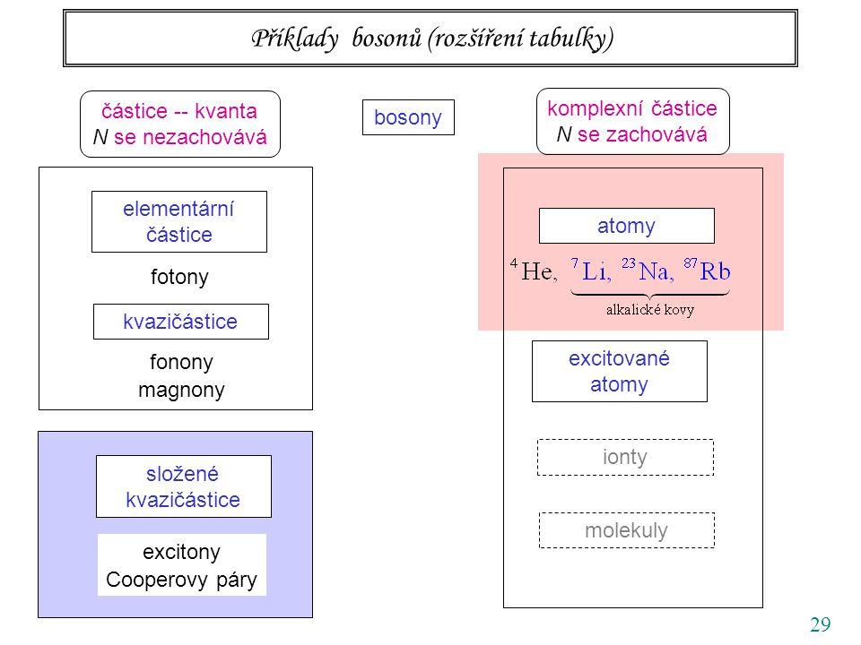 29 Příklady bosonů (rozšíření tabulky) bosony elementární částice kvazičástice atomy excitované atomy fotony fonony magnony částice -- kvanta N se nezachovává komplexní částice N se zachovává složené kvazičástice excitony Cooperovy páry ionty molekuly