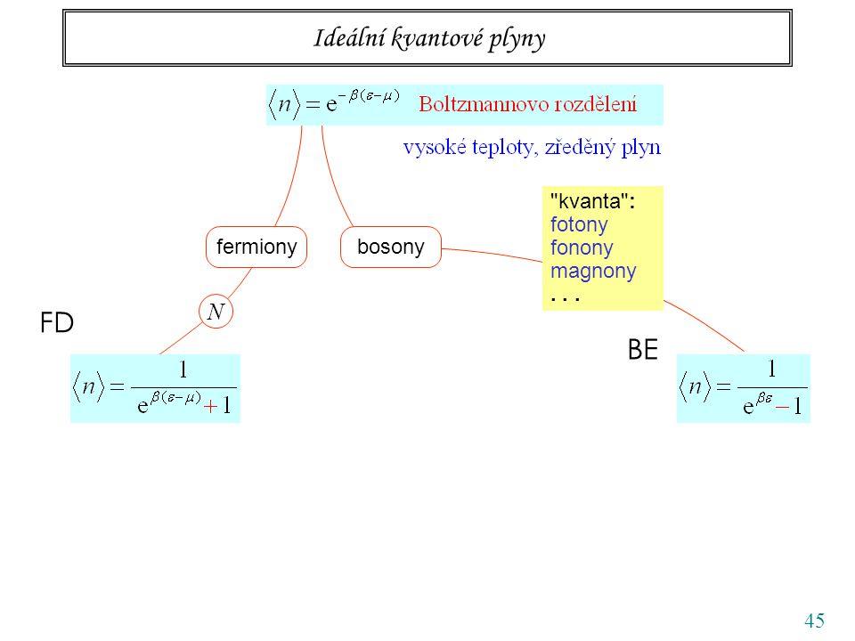 45 Ideální kvantové plyny fermiony N FD bosony BE kvanta : fotony fonony magnony...
