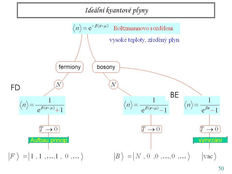 50 Ideální kvantové plyny fermionybosony NN vymrzání FD BE Áufbau princip