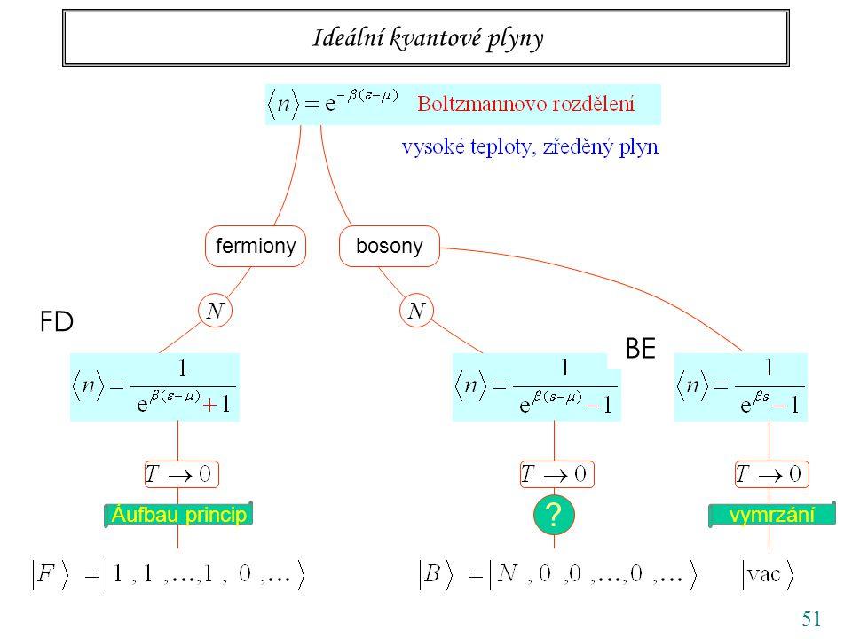 51 Ideální kvantové plyny fermionybosony NN vymrzání FD BE Áufbau princip