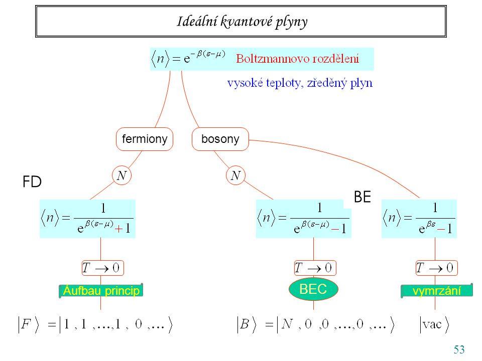 53 Ideální kvantové plyny fermionybosony NN vymrzání FD BE Áufbau princip BEC