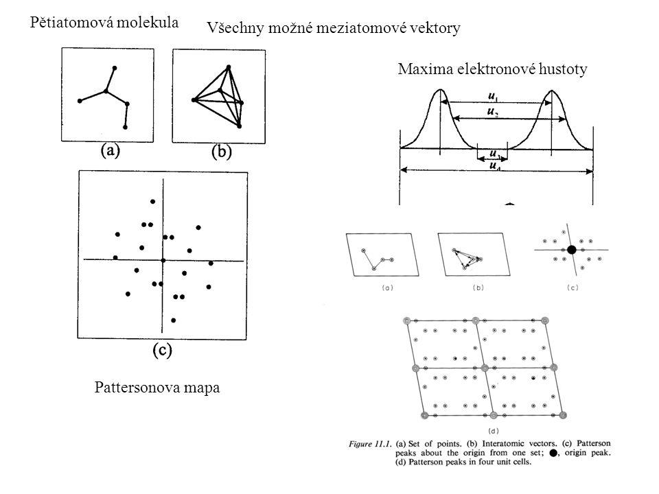 Pětiatomová molekula Všechny možné meziatomové vektory Pattersonova mapa Maxima elektronové hustoty Pattersonova funkce širší
