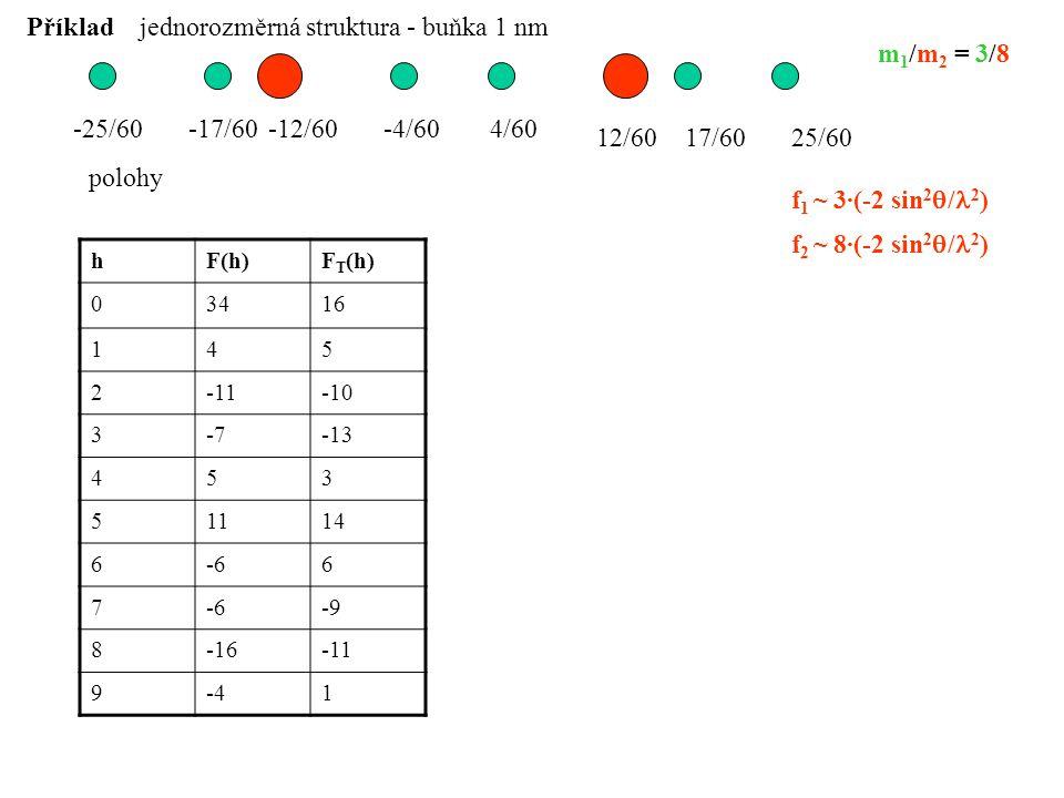 -4/604/60-12/60-17/60-25/60 Příklad 12/6017/6025/60 m 1 /m 2 = 3/8 f 1 ~ 3·(-2 sin 2  / 2 ) f 2 ~ 8·(-2 sin 2  / 2 ) hF(h)F T (h) 03416 145 2-11-10