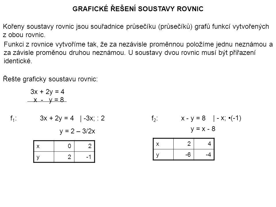 GRAFICKÉ ŘEŠENÍ SOUSTAVY ROVNIC Kořeny soustavy rovnic jsou souřadnice průsečíku (průsečíků) grafů funkcí vytvořených z obou rovnic.