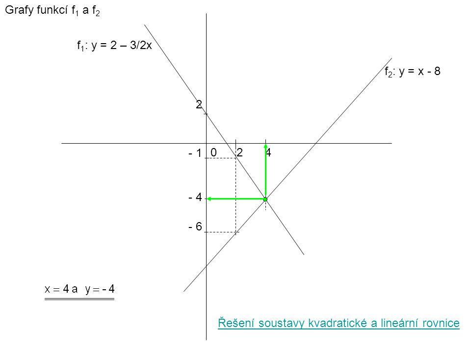 2 Grafy funkcí f 1 a f 2 024 - 1 - 6 f 1 : y = 2 – 3/2x f 2 : y = x - 8 Řešení soustavy kvadratické a lineární rovnice