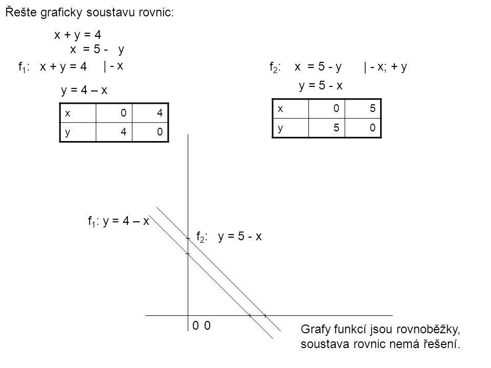 Řešte graficky soustavu rovnic: x + y = 4 x = 5 - y f 1 : x + y = 4f 2 : x = 5 - y | - x | - x; + y y = 4 – x y = 5 - x x04 y40 x05 y50 00 f 1 : y = 4 – x f 2 : y = 5 - x Grafy funkcí jsou rovnoběžky, soustava rovnic nemá řešení.
