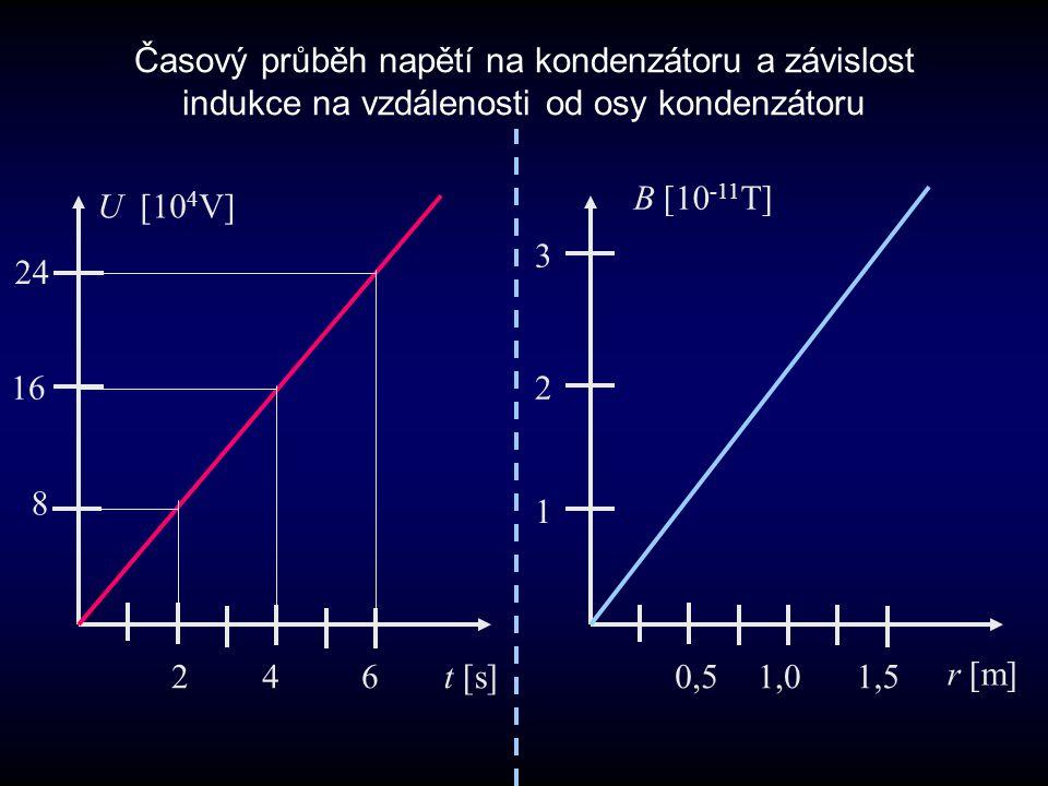 Časový průběh napětí na kondenzátoru a závislost indukce na vzdálenosti od osy kondenzátoru t [s] 8 16 24 U [10 4 V] 2460,51,01,5 r [m] 1 2 3 B [10 -1
