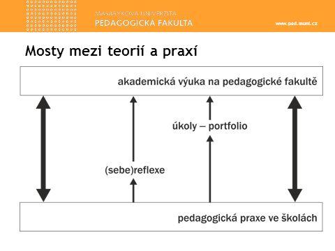 www.ped.muni.cz Mosty mezi teorií a praxí