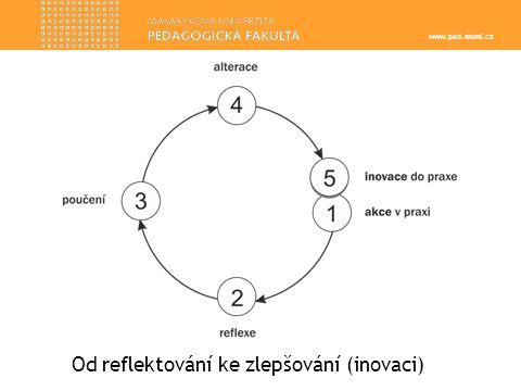 www.ped.muni.cz Od reflektování ke zlepšování (inovaci)