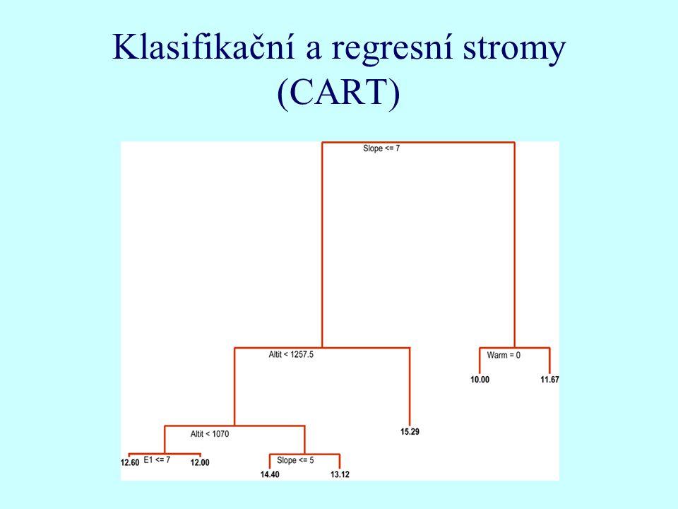 Klasifikační a regresní stromy (CART)