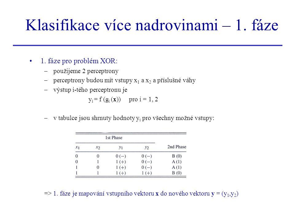 Klasifikace více nadrovinami – 1. fáze 1. fáze pro problém XOR: –použijeme 2 perceptrony –perceptrony budou mít vstupy x 1 a x 2 a příslušné váhy –výs