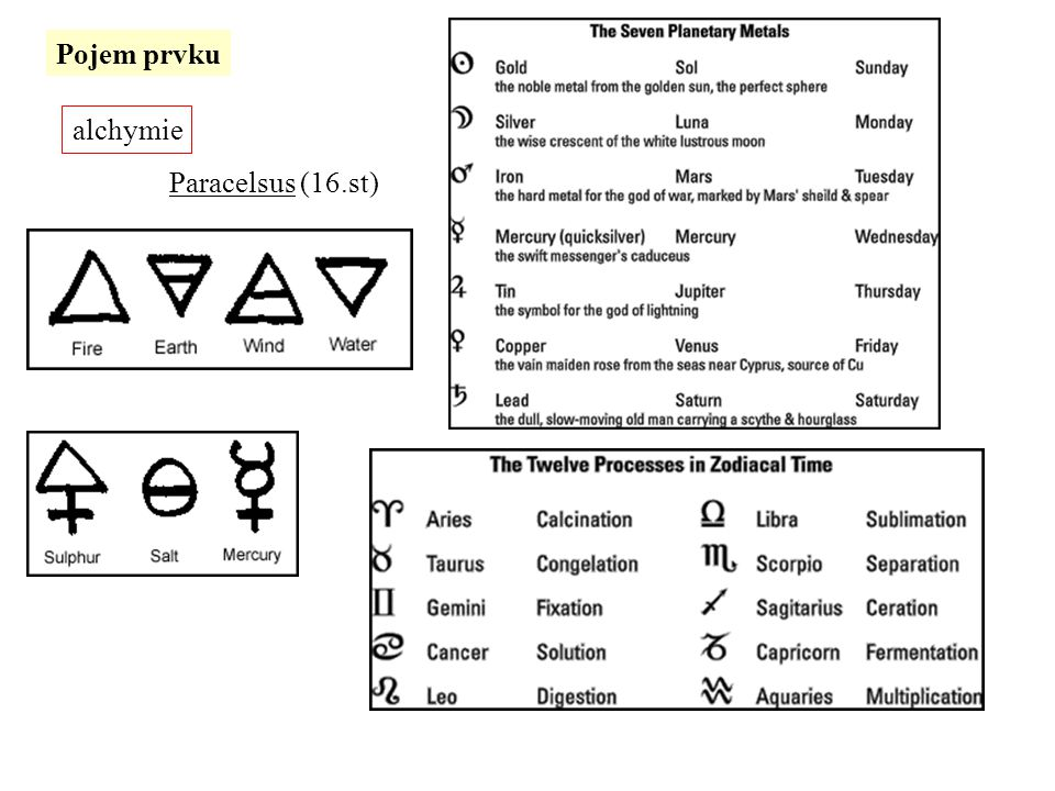 alchymie Paracelsus (16.st) Pojem prvku