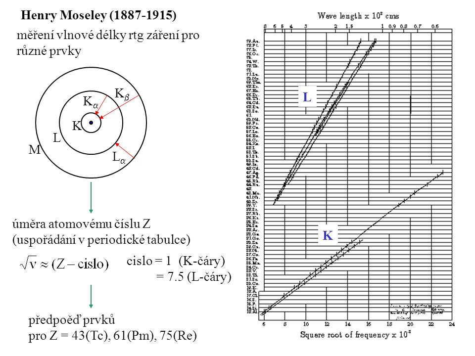 Henry Moseley (1887-1915) měření vlnové délky rtg záření pro různé prvky úměra atomovému číslu Z (uspořádání v periodické tabulce) předpoěď prvků pro Z = 43(Tc), 61(Pm), 75(Re) K L M KK KK LL L K cislo = 1 (K-čáry) = 7.5 (L-čáry)