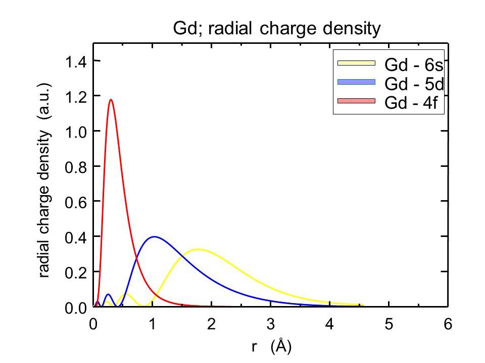 Gd; radial charge density radial charge density (a.u.) 0.0 0.2 0.4 0.6 0.8 1.0 1.2 1.4 r (Å) 0123456 Gd - 6s Gd - 5d Gd - 4f