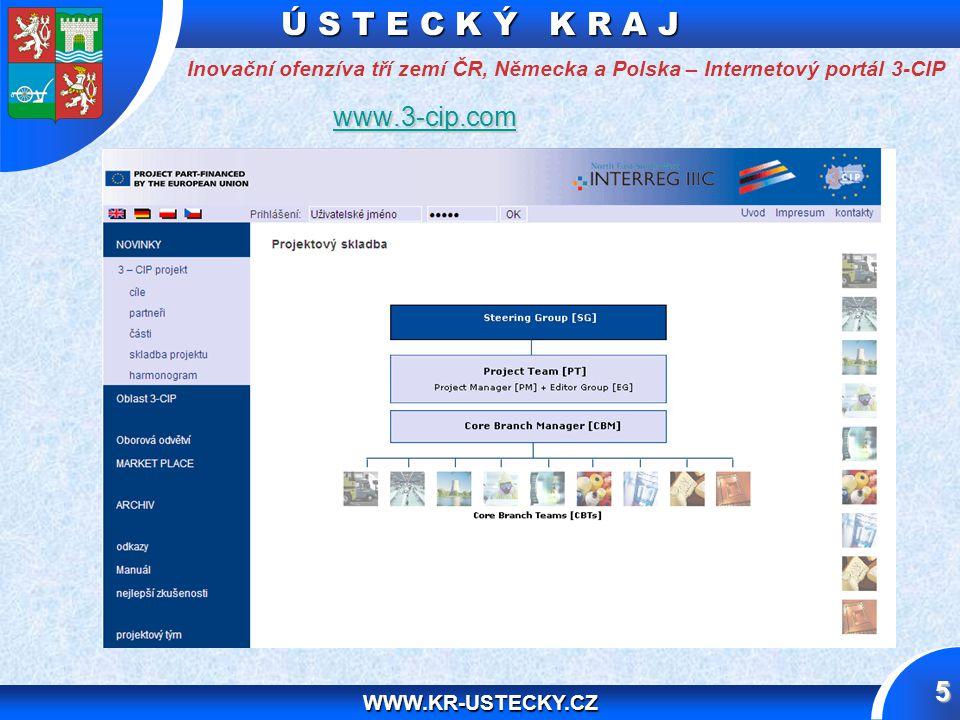 Ú S T E C K Ý K R A J WWW.KR-USTECKY.CZ 5 Inovační ofenzíva tří zemí ČR, Německa a Polska – Internetový portál 3-CIP www.3-cip.com www.3-cip.comwww.3-cip.com