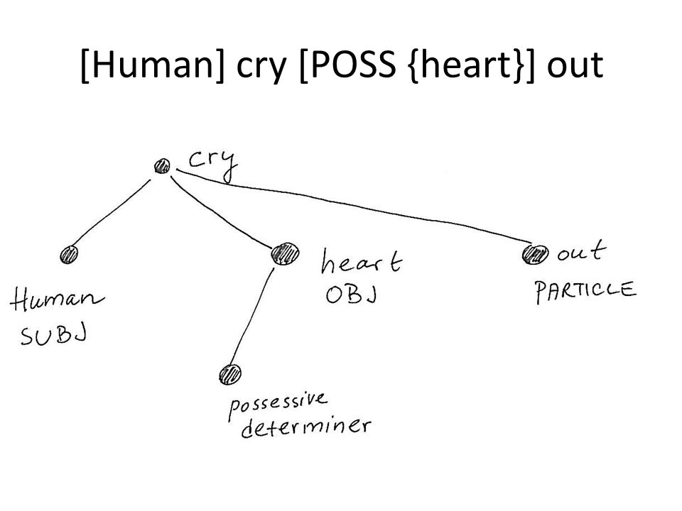 [Human] cry [POSS {heart}] out
