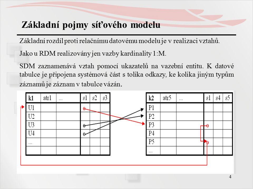5 Základní pojmy síťového modelu SETY  výskyt setu obsahuje právě jeden výskyt záznamu vlastníka a právě ty výskyty záznamů členů setu, které jsou s vlastníkem výskytu setu v příslušném vztahu  výskyt setu může obsahovat pouze výskyt záznamu vlastníka (prázdný výskyt setu)  množiny členů dvou výskytů téhož typu setu jsou disjunktní  implementace setu pomocí cyklického zřetězeného seznamu: ukazatel od vlastníka na prvního člena, pak zřetězeny členské záznamy, od posledního člena zpět na vlastníka.