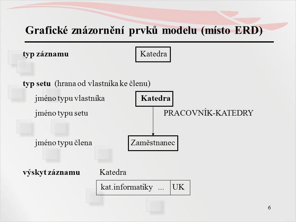 6 Grafické znázornění prvků modelu (místo ERD) typ záznamu Katedra typ setu (hrana od vlastníka ke členu) jméno typu vlastníka Katedra jméno typu setu PRACOVNÍK-KATEDRY jméno typu člena Zaměstnanec výskyt záznamu Katedra kat.informatiky...