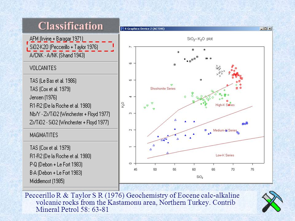 Classification Peccerillo R & Taylor S R (1976) Geochemistry of Eocene calc-alkaline volcanic rocks from the Kastamonu area, Northern Turkey. Contrib