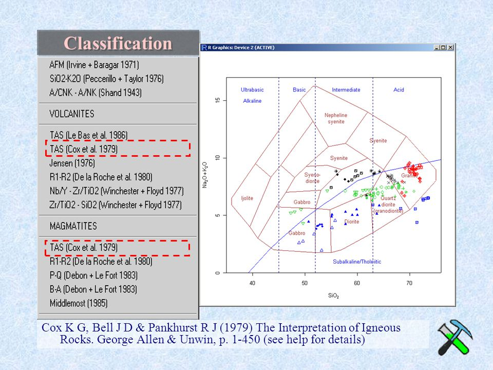 Classification Cox K G, Bell J D & Pankhurst R J (1979) The Interpretation of Igneous Rocks.