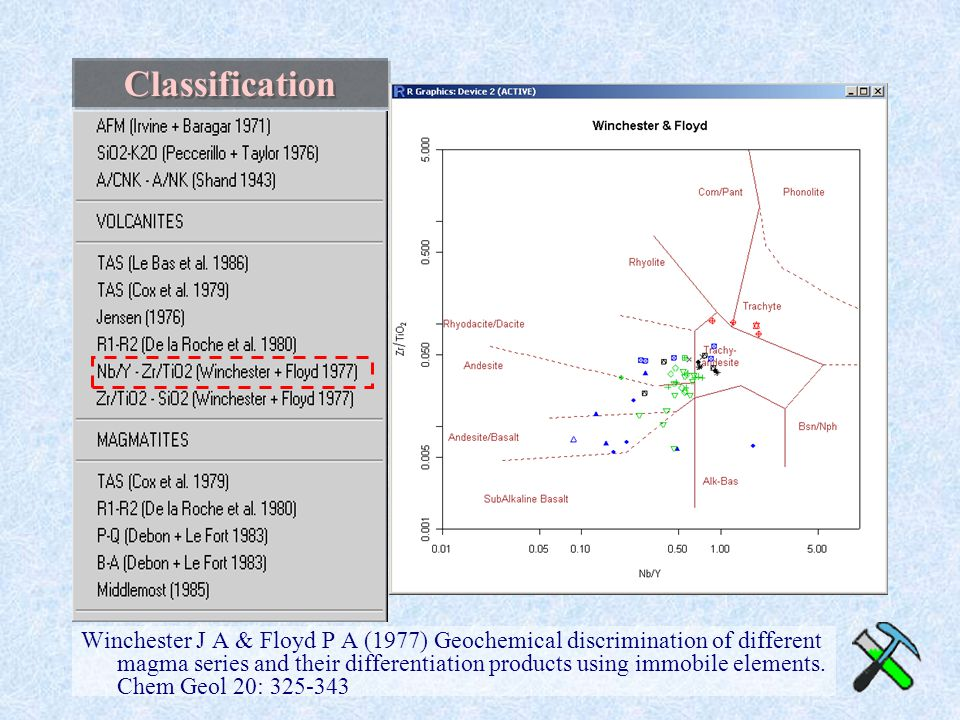Classification Winchester J A & Floyd P A (1977) Geochemical discrimination of different magma series and their differentiation products using immobile elements.