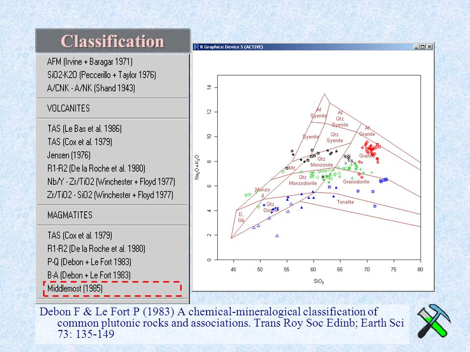 Classification Debon F & Le Fort P (1983) A chemical-mineralogical classification of common plutonic rocks and associations. Trans Roy Soc Edinb; Eart