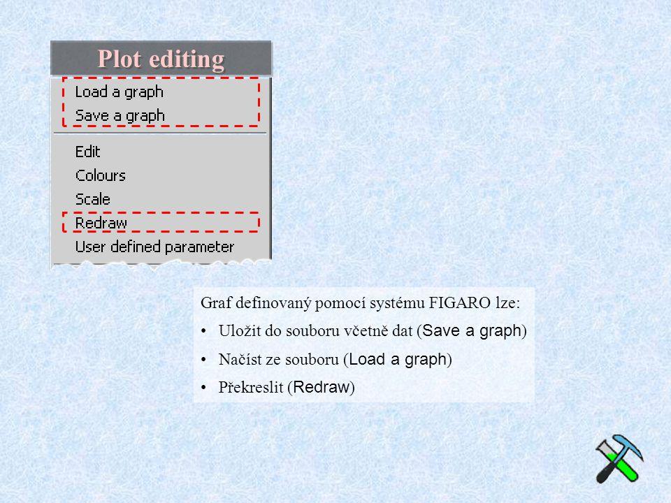 Plot editing Graf definovaný pomocí systému FIGARO lze: Uložit do souboru včetně dat ( Save a graph ) Načíst ze souboru ( Load a graph ) Překreslit ( Redraw )