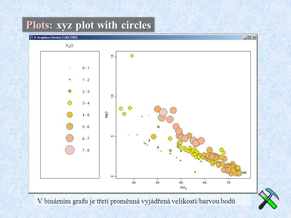 Plots: xyz plot with circles V binárním grafu je třetí proměnná vyjádřená velikostí/barvou bodů