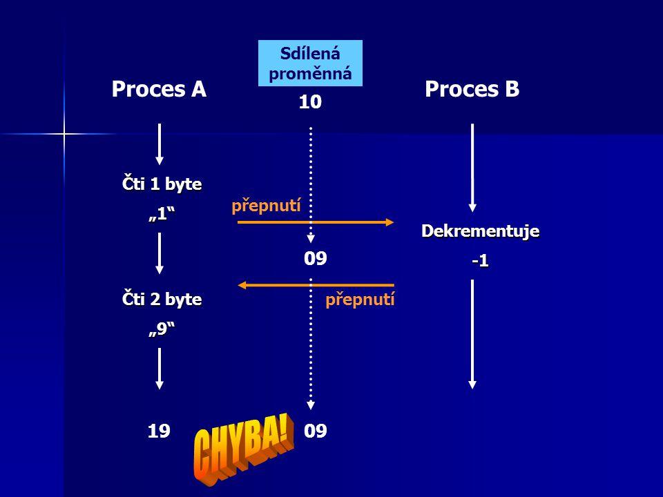 """Proces AProces B Čti 1 byte """"1 Čti 2 byte """"9 Dekrementuje 10 09 1909 přepnutí Sdílená proměnná"""