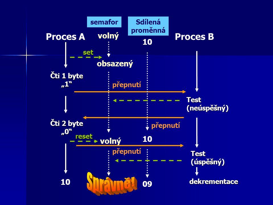 """Proces AProces B Čti 1 byte """"1 Čti 2 byte """"0 Test (úspěšný) 10 09 přepnutí Sdílená proměnná semafor Test (neúspěšný) set reset přepnutí dekrementace volný obsazený volný"""