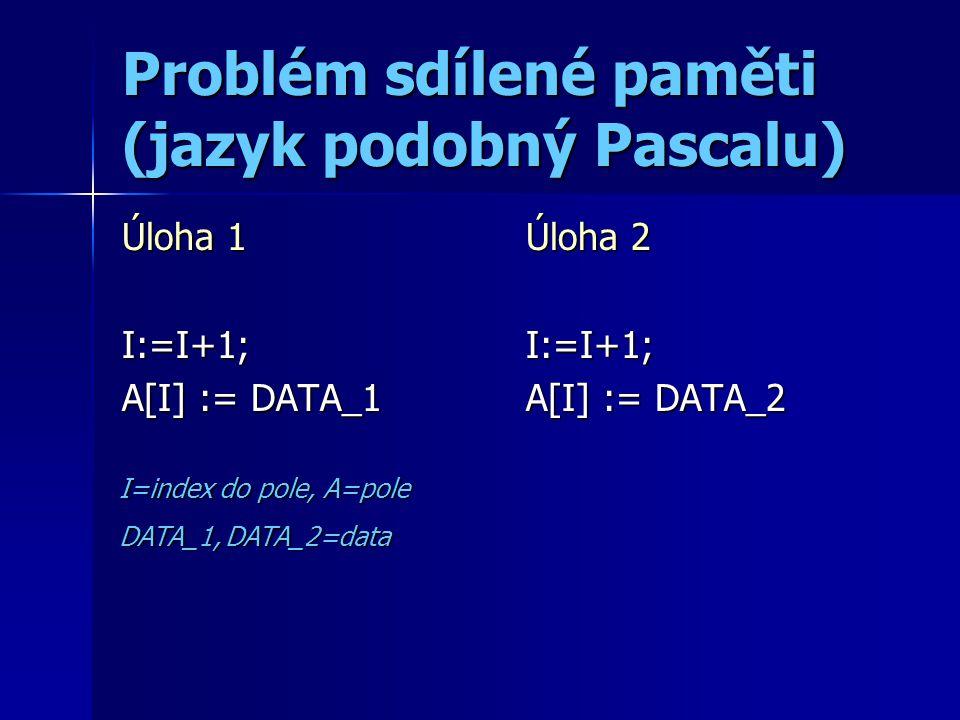 Semafor PROCES A while sem = 0 do; sem := 0; kritická sekce; sem := 1; PROCES B while sem = 0 do; sem := 0; kritická sekce; sem := 1; KSKS KSKS PROBLEM: testování a nastavení musí být atomická operace!!!