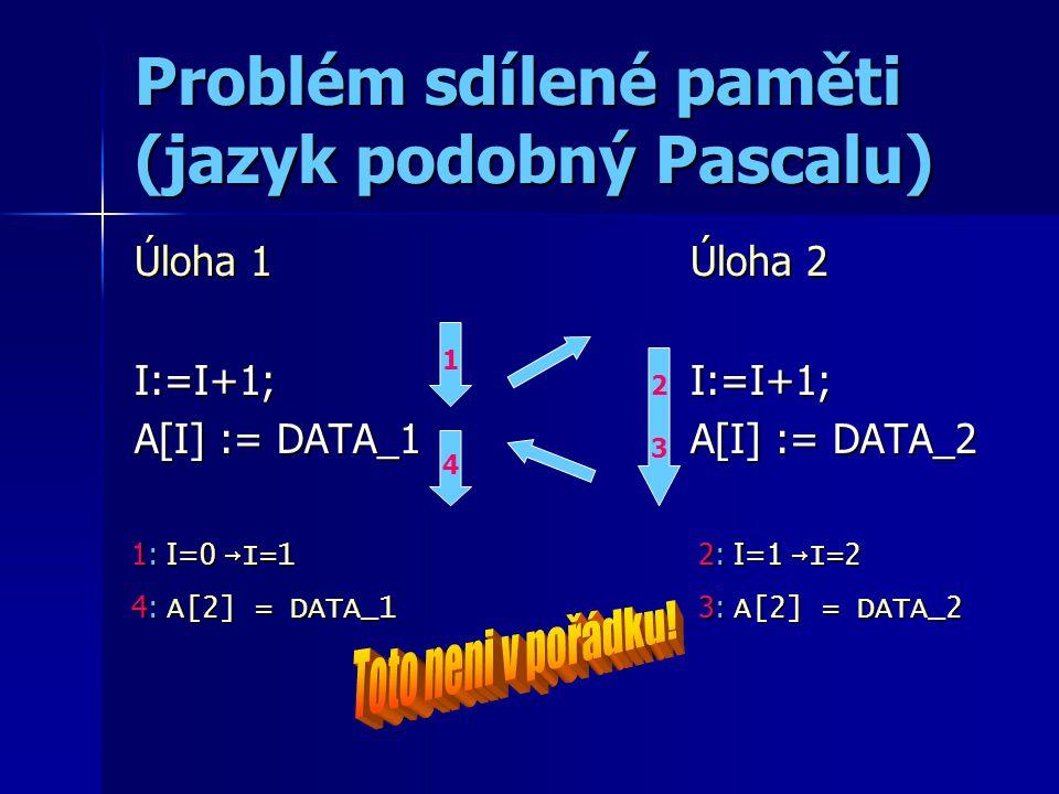 Problém sdílené paměti (jazyk podobný Pascalu) Úloha 1 I:=I+1; A[I] := DATA_1 Úloha 2 I:=I+1; A[I] := DATA_2 1: I=0 →I=1 4: A[2] = DATA_1 1 2323 2: I=1 →I=2 3: A[2] = DATA_2 4