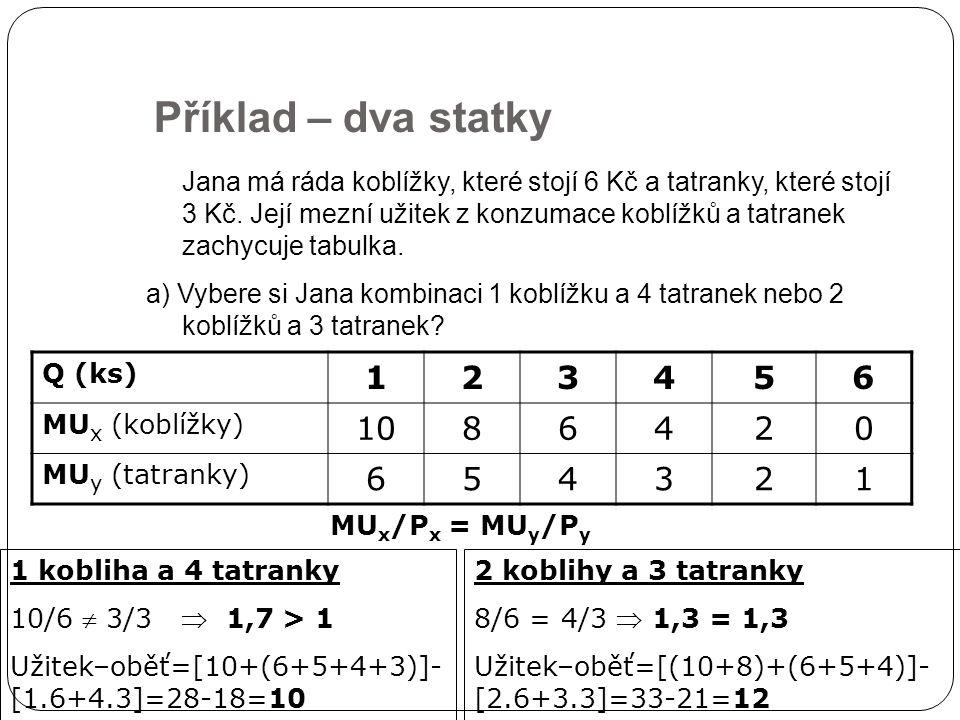 Příklad – dva statky Q (ks) 123456 MU x (koblížky) 1086420 MU y (tatranky) 654321 Jana má ráda koblížky, které stojí 6 Kč a tatranky, které stojí 3 Kč.