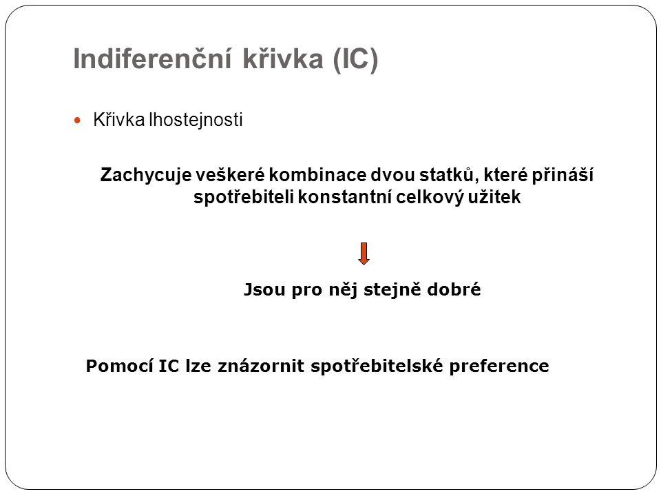 Indiferenční křivka (IC) Křivka lhostejnosti Zachycuje veškeré kombinace dvou statků, které přináší spotřebiteli konstantní celkový užitek Jsou pro ně