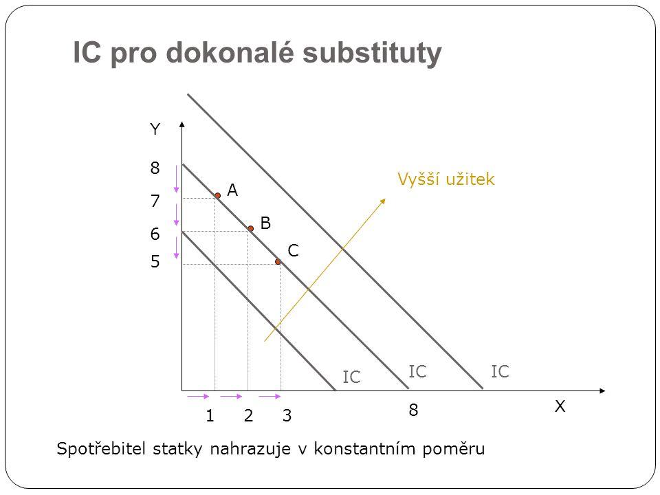 IC pro dokonalé substituty X Y IC 7 1 8 23 6 5 A B C Vyšší užitek 8 IC Spotřebitel statky nahrazuje v konstantním poměru