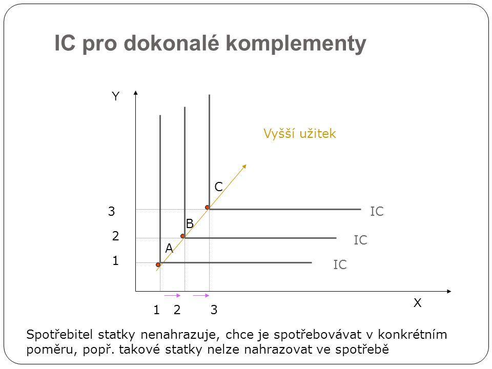 IC pro dokonalé komplementy X Y IC 2 1 1 23 3 A B C Vyšší užitek IC Spotřebitel statky nenahrazuje, chce je spotřebovávat v konkrétním poměru, popř. t