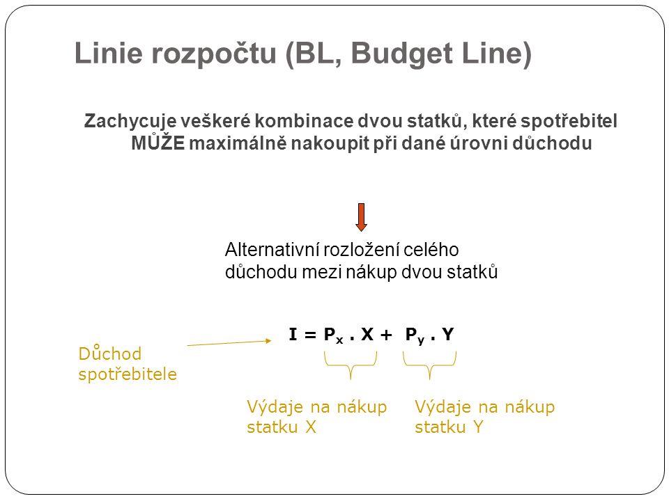Zachycuje veškeré kombinace dvou statků, které spotřebitel MŮŽE maximálně nakoupit při dané úrovni důchodu Alternativní rozložení celého důchodu mezi nákup dvou statků Linie rozpočtu (BL, Budget Line) I = P x.