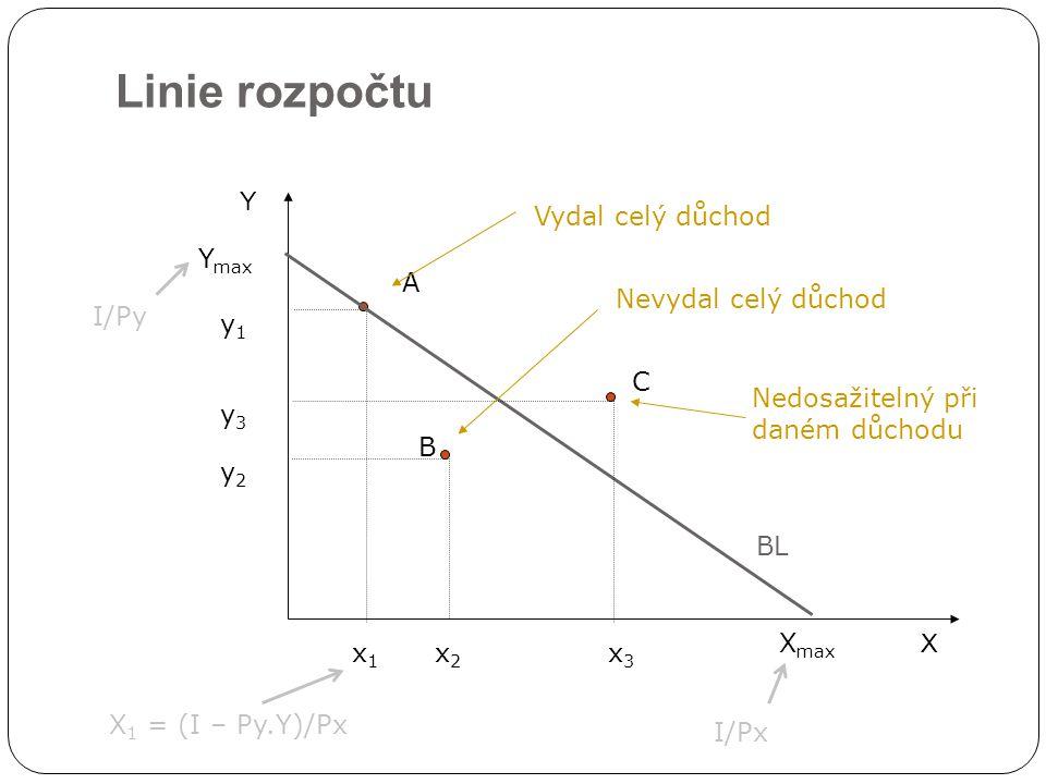Linie rozpočtu X Y BL x1x1 x2x2 x3x3 A B C Nevydal celý důchod y1y1 y2y2 y3y3 Nedosažitelný při daném důchodu Vydal celý důchod Y max X max I/Px I/Py X 1 = (I – Py.Y)/Px
