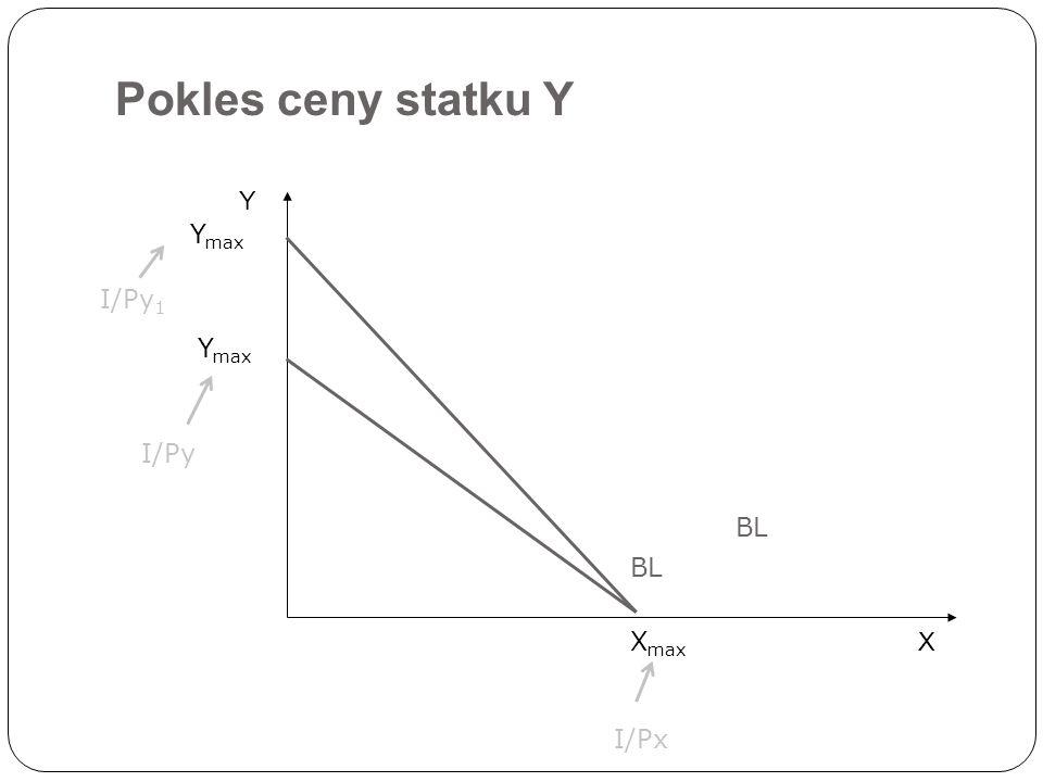 Pokles ceny statku Y X Y BL Y max X max I/Px I/Py I/Py 1 Y max BL