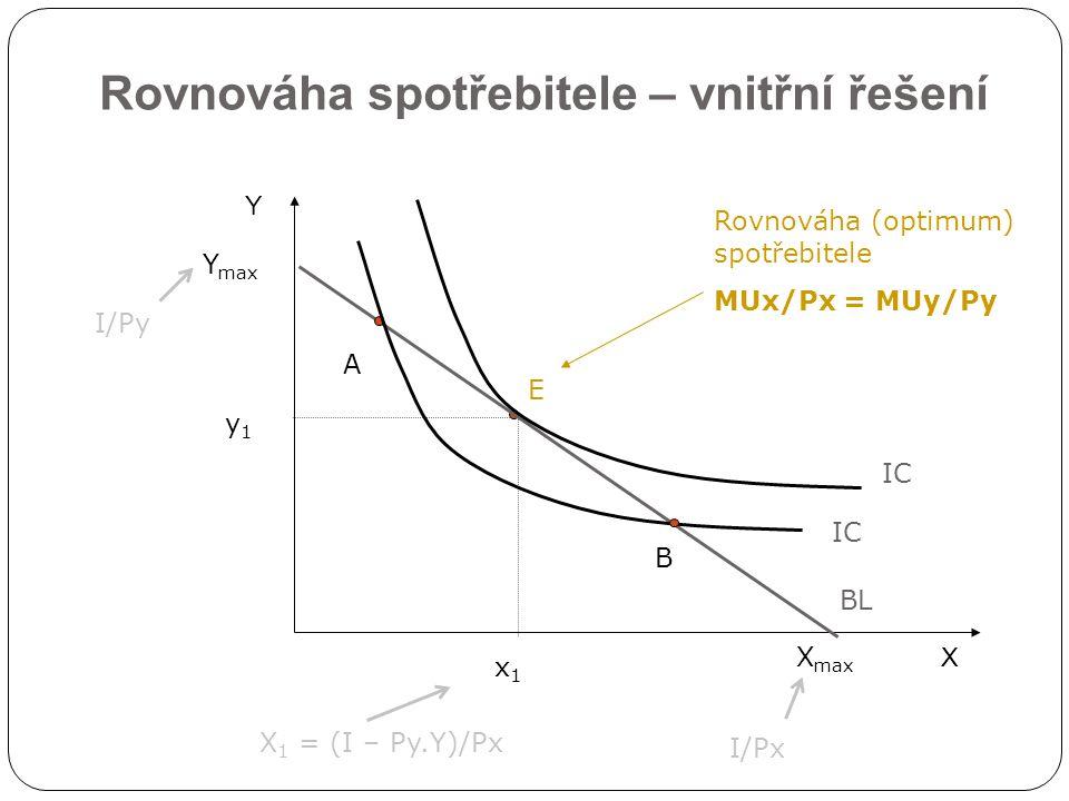 Rovnováha spotřebitele – vnitřní řešení X Y BL x1x1 E Rovnováha (optimum) spotřebitele MUx/Px = MUy/Py y1y1 Y max X max I/Px I/Py X 1 = (I – Py.Y)/Px IC A B