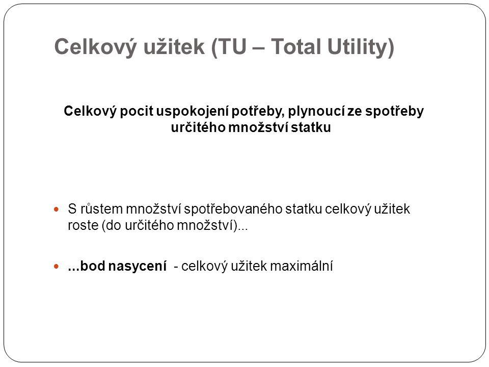 Celkový užitek (TU – Total Utility) Celkový pocit uspokojení potřeby, plynoucí ze spotřeby určitého množství statku S růstem množství spotřebovaného statku celkový užitek roste (do určitého množství)......bod nasycení - celkový užitek maximální