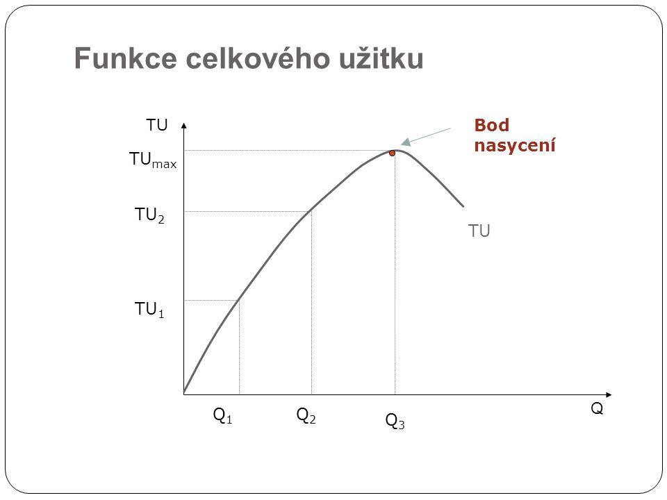 Mezní užitek (MU – Marginal Utility) Změna celkového užitku v důsledku spotřeby dodatečné jednotky daného statku  TU MU =  Q Zákon klesajícího mezního užitku Výše mezního užitku závisí na:  Intenzitě potřeby (čím naléhavější potřeba, tím vyšší MU)  Disponibilním množství daného statku (čím vzácnější statek, tím vyšší MU)