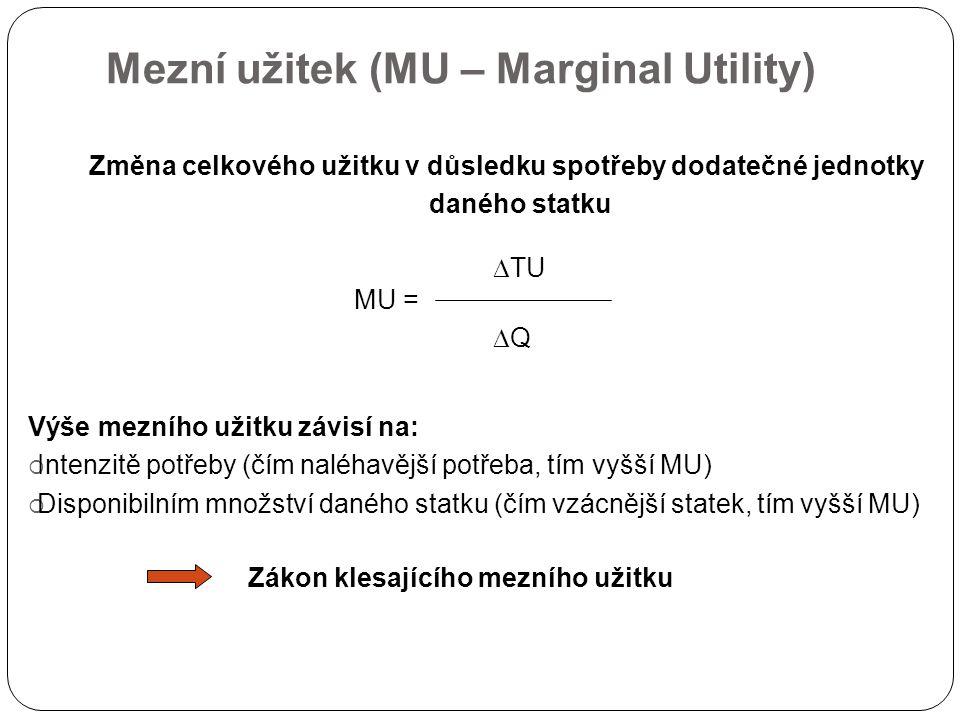 Mezní užitek (MU – Marginal Utility) Změna celkového užitku v důsledku spotřeby dodatečné jednotky daného statku  TU MU =  Q Zákon klesajícího mezní